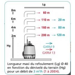 Pompe CALPEDA GXRM 10-9