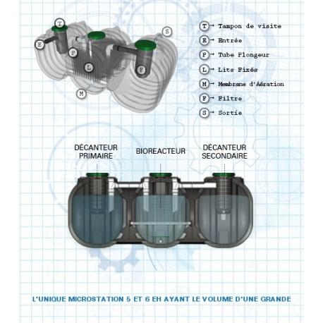 Station d'épuration monobloc SBR 7500