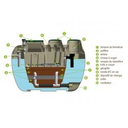 Filtre compact HYDROFILTRE 5 EH sortie basse