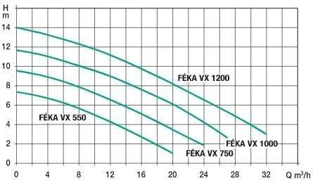 courbe-550-aquasoluces